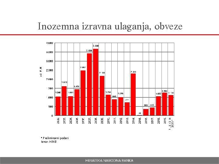 Inozemna izravna ulaganja, obveze * Preliminarni podaci Izvor: HNB
