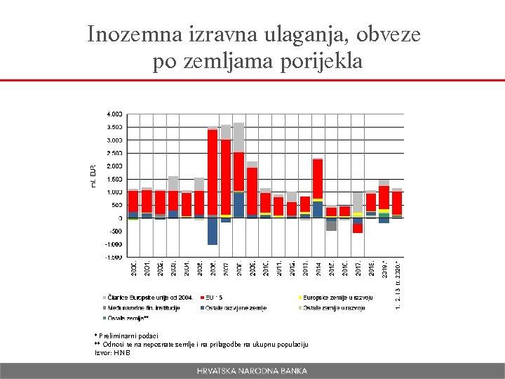 Inozemna izravna ulaganja, obveze po zemljama porijekla * Preliminarni podaci ** Odnosi se na
