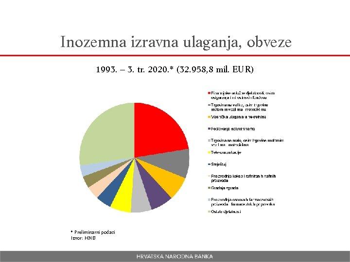 Inozemna izravna ulaganja, obveze 1993. – 3. tr. 2020. * (32. 958, 8 mil.