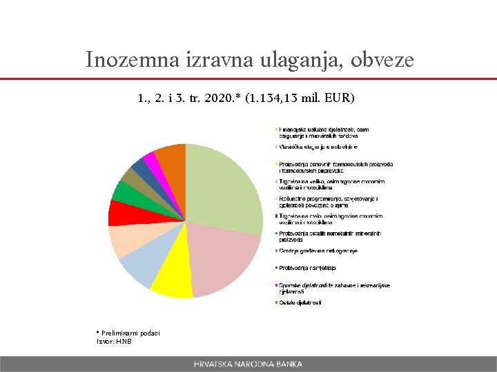 Inozemna izravna ulaganja, obveze 1. , 2. i 3. tr. 2020. * (1. 134,