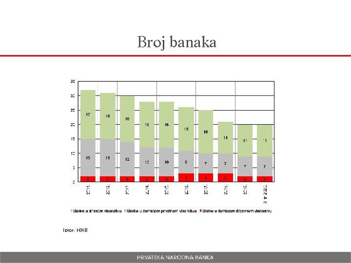 Broj banaka Izvor: HNB