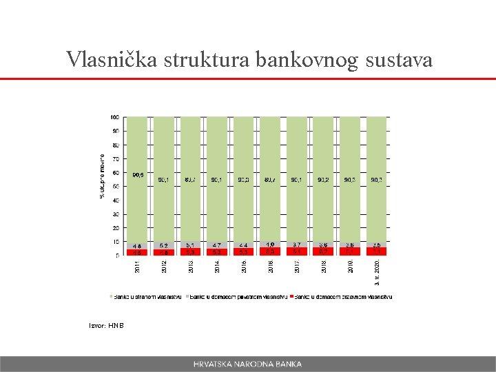 Vlasnička struktura bankovnog sustava Izvor: HNB