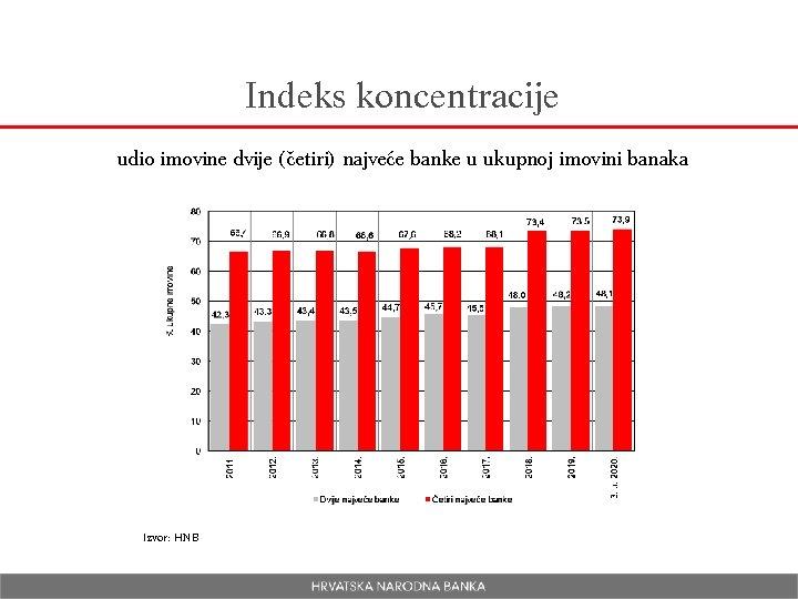 Indeks koncentracije udio imovine dvije (četiri) najveće banke u ukupnoj imovini banaka Izvor: HNB