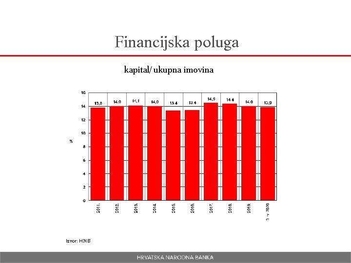 Financijska poluga kapital/ukupna imovina Izvor: HNB