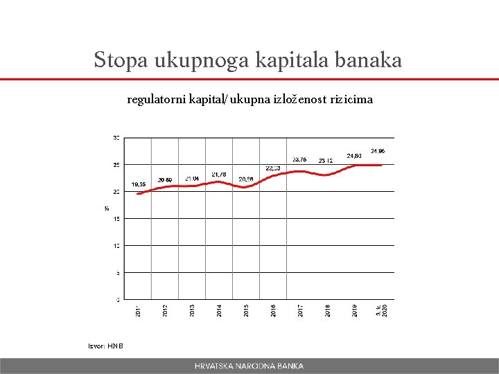 Stopa ukupnoga kapitala banaka regulatorni kapital/ukupna izloženost rizicima Izvor: HNB