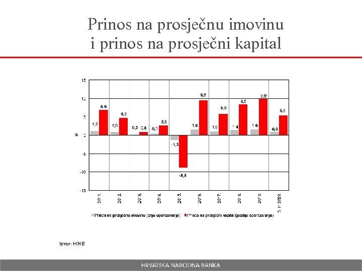 Prinos na prosječnu imovinu i prinos na prosječni kapital Izvor: HNB