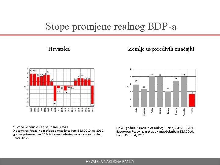 Stope promjene realnog BDP-a Hrvatska * Podaci se odnose na prva tri tromjesečja. Napomena: