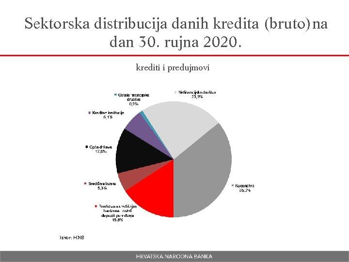 Sektorska distribucija danih kredita (bruto)na dan 30. rujna 2020. krediti i predujmovi Izvor: HNB