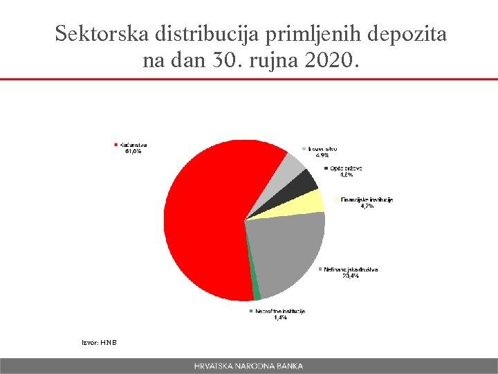 Sektorska distribucija primljenih depozita na dan 30. rujna 2020. Izvor: HNB