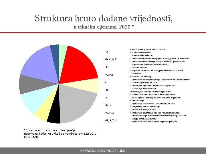 Struktura bruto dodane vrijednosti, u tekućim cijenama, 2020. * * Podaci se odnose na