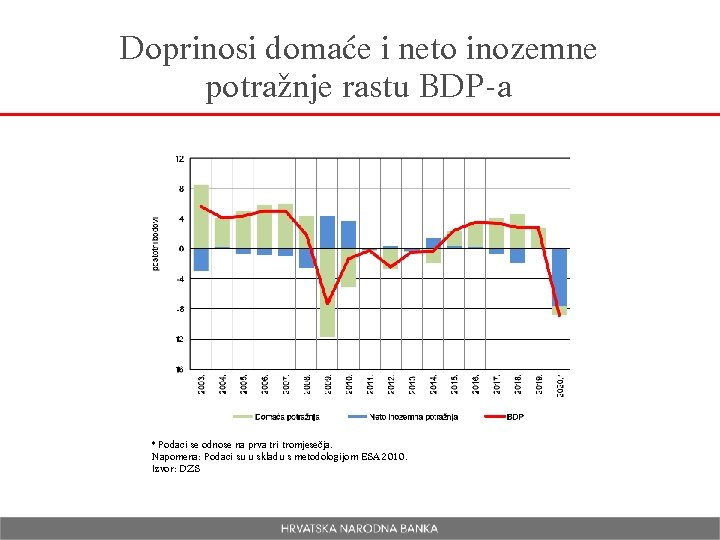 Doprinosi domaće i neto inozemne potražnje rastu BDP-a * Podaci se odnose na prva
