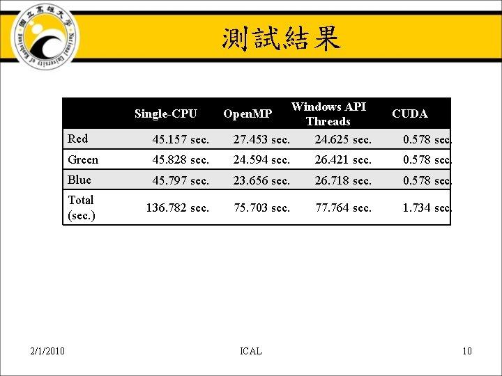 測試結果 Red 45. 157 sec. Windows API Threads 27. 453 sec. 24. 625 sec.