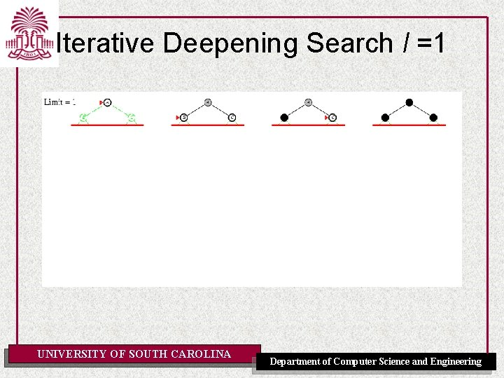 Iterative Deepening Search l =1 UNIVERSITY OF SOUTH CAROLINA Department of Computer Science and