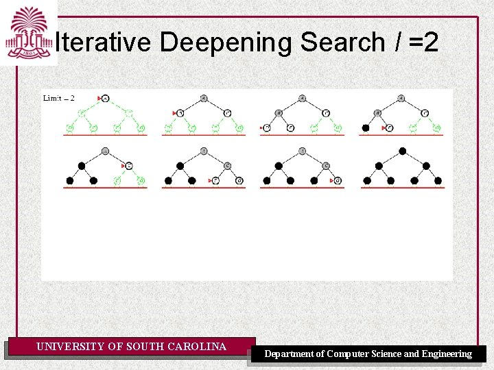 Iterative Deepening Search l =2 UNIVERSITY OF SOUTH CAROLINA Department of Computer Science and