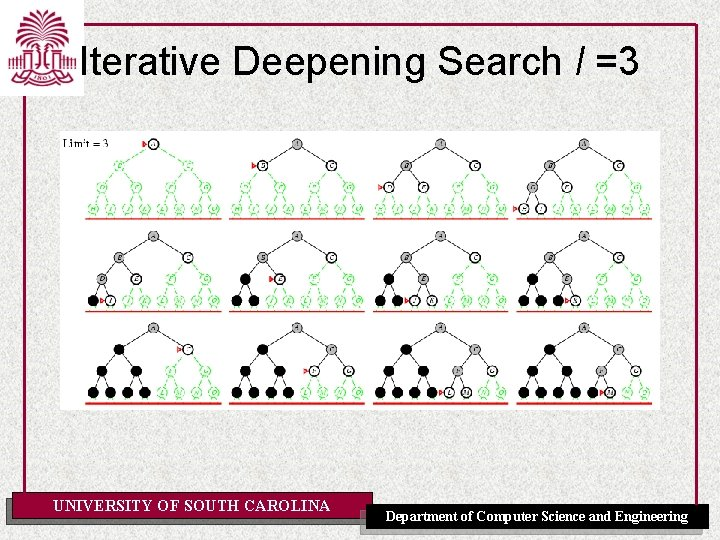 Iterative Deepening Search l =3 UNIVERSITY OF SOUTH CAROLINA Department of Computer Science and