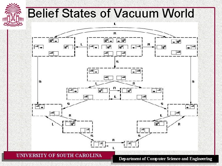 Belief States of Vacuum World UNIVERSITY OF SOUTH CAROLINA Department of Computer Science and