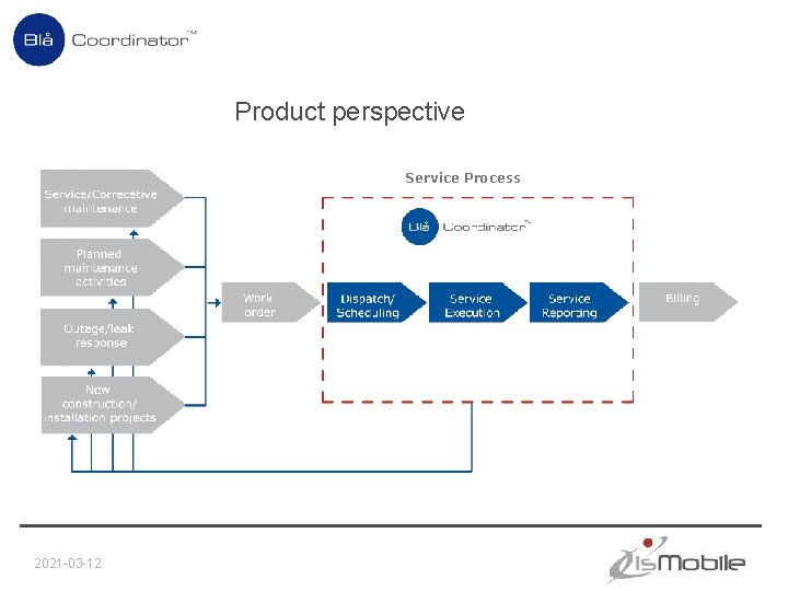 Product perspective Service Process 2021 -03 -12