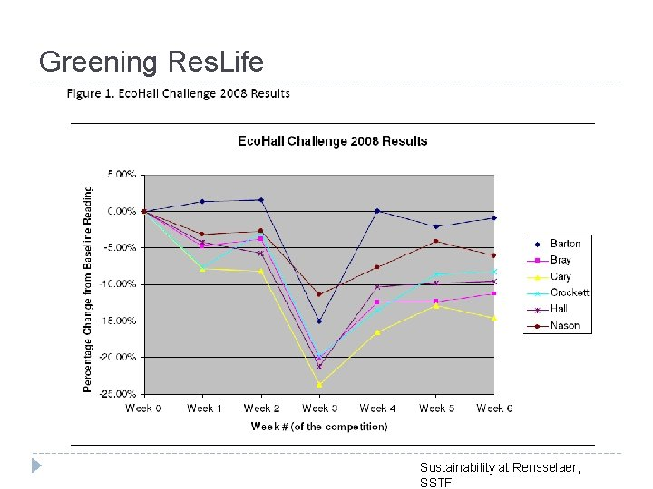 Greening Res. Life Sustainability at Rensselaer, SSTF