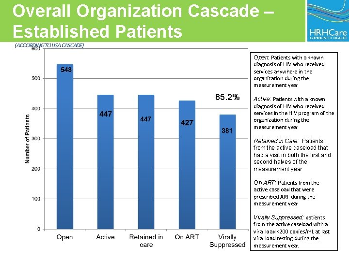 Overall Organization Cascade – Established Patients Open: Patients with a known diagnosis of HIV