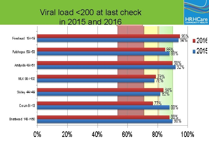 Viral load <200 at last check in 2015 and 2016