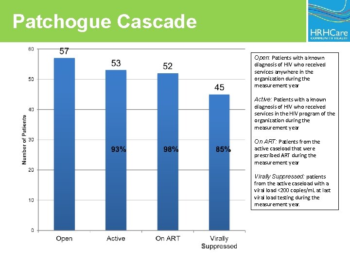 Patchogue Cascade Open: Patients with a known diagnosis of HIV who received services anywhere