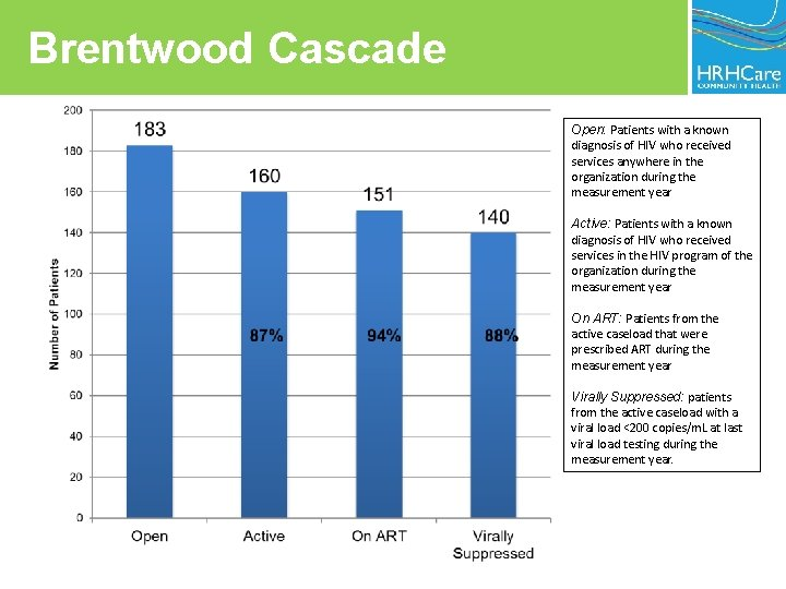Brentwood Cascade Open: Patients with a known diagnosis of HIV who received services anywhere