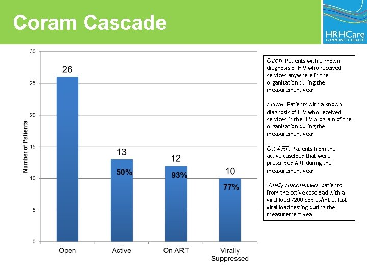 Coram Cascade Open: Patients with a known diagnosis of HIV who received services anywhere