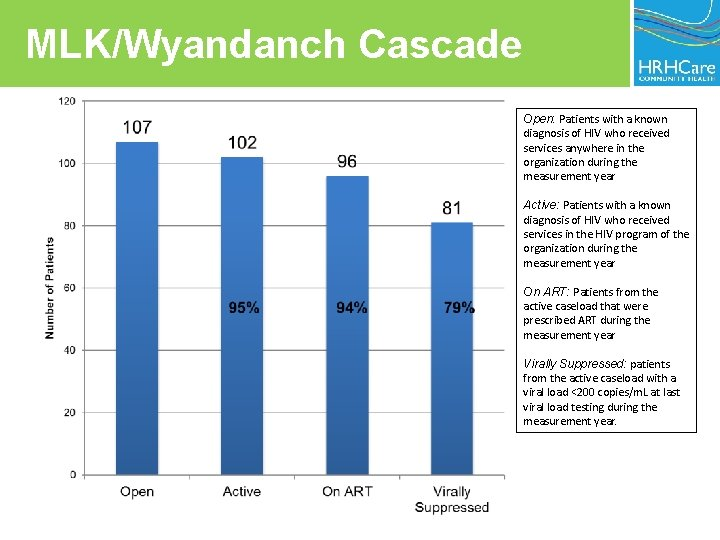 MLK/Wyandanch Cascade Open: Patients with a known diagnosis of HIV who received services anywhere