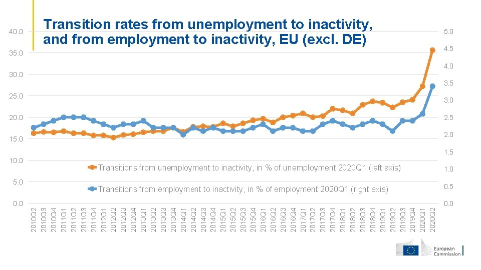 40. 0 Transition rates from unemployment to inactivity, and from employment to inactivity, EU