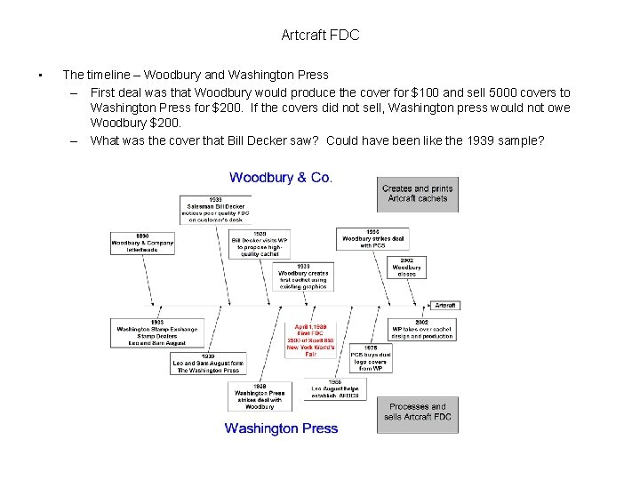 Artcraft FDC • The timeline – Woodbury and Washington Press – First deal was