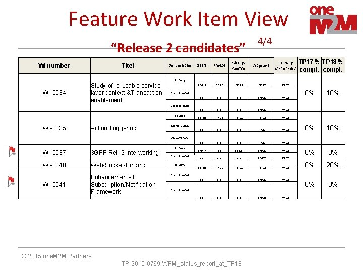 """Feature Work Item View """"Release 2 candidates"""" WI number Titel WI-0034 Study of re-usable"""