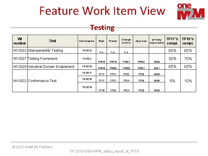 Feature Work Item View Testing WI number Titel Deliverables WI-0022 Interoperability Testing TS-0013 WI-0027