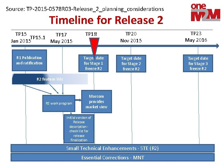 Source: TP-2015 -0578 R 03 -Release_2_planning_considerations Timeline for Release 2 TP 15 TP 17