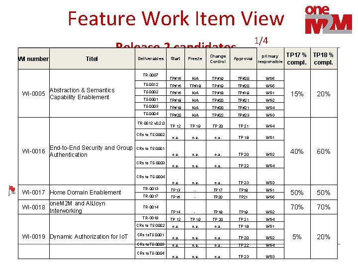 Feature Work Item View 1/4 Release 2 candidates WI number Titel Deliverables TR-0007 Abstraction