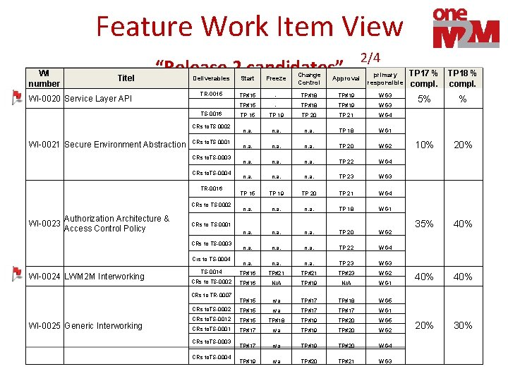 """Feature Work Item View WI number Titel """"Release 2 candidates"""" WI-0020 Service Layer API"""