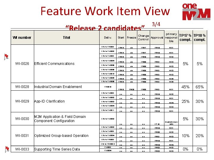"""Feature Work Item View """"Release 2 candidates"""" WI number Titel Deliv. CRs to TR-0001"""