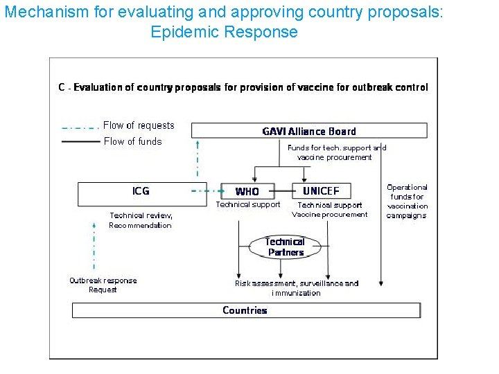 Mechanism for evaluating and approving country proposals: Epidemic Response