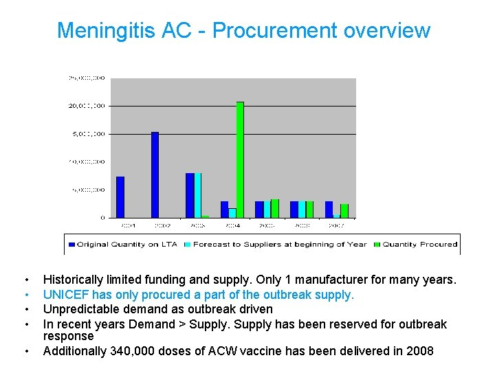 Meningitis AC - Procurement overview • • • Historically limited funding and supply. Only