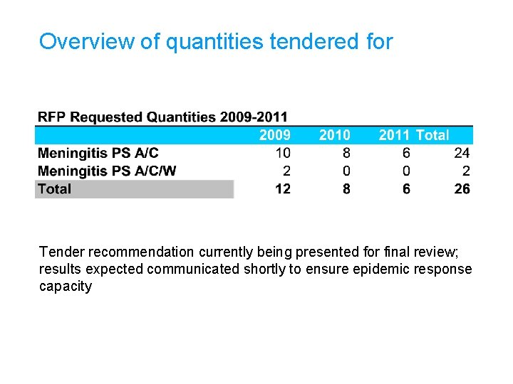 Overview of quantities tendered for Tender recommendation currently being presented for final review; results