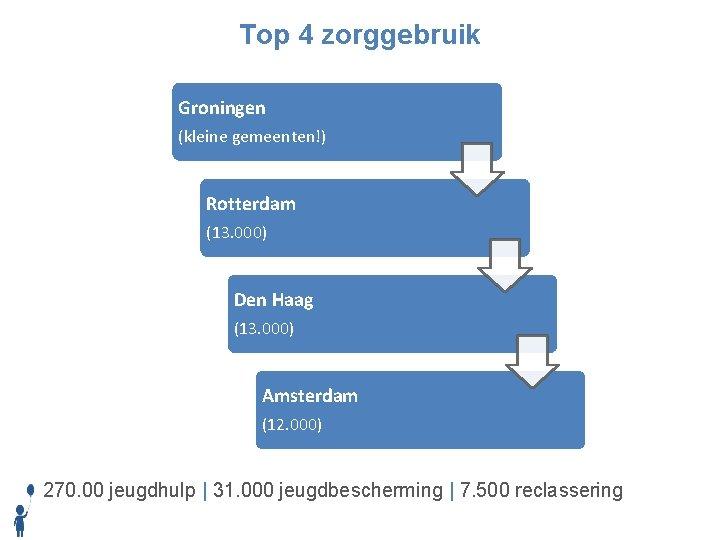 Top 4 zorggebruik Groningen (kleine gemeenten!) Rotterdam (13. 000) Den Haag (13. 000) Amsterdam