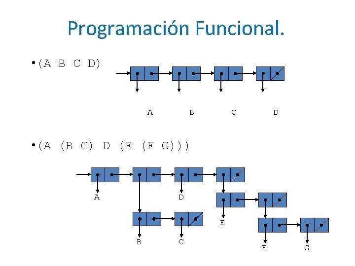 Programación Funcional. • (A B C D) A B C D • (A (B