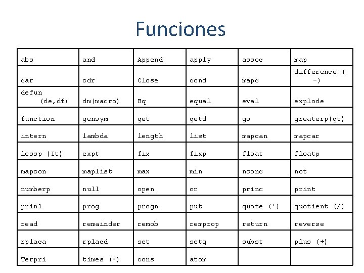 Funciones abs and Append apply assoc map car cdr Close cond mapc difference (
