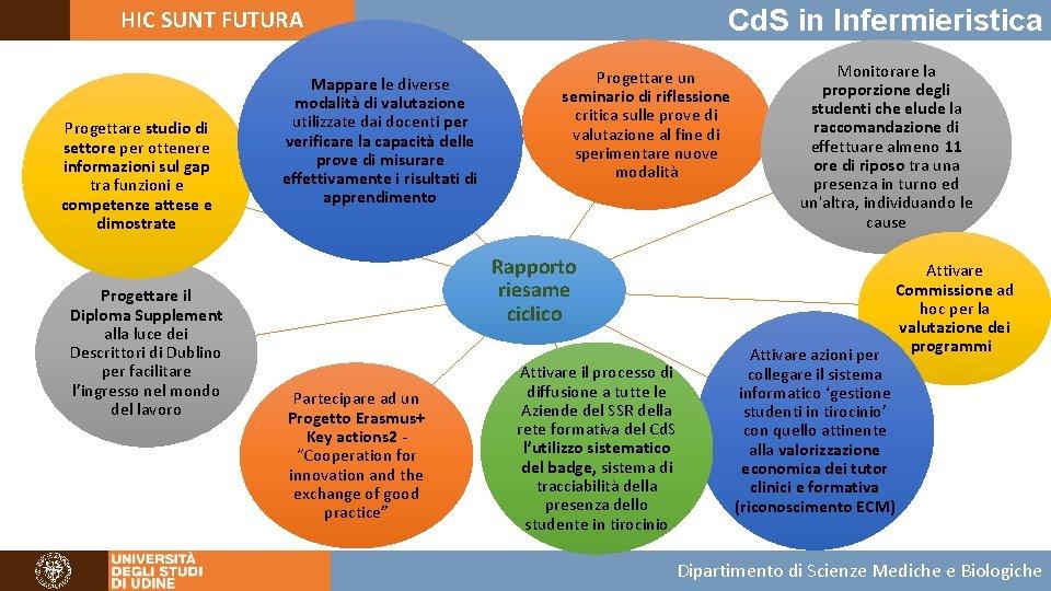 Cd. S in Infermieristica HIC SUNT FUTURA Progettare studio di settore per ottenere informazioni