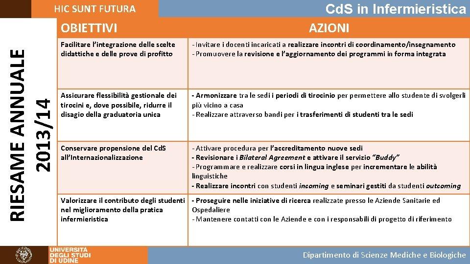 HIC SUNT FUTURA RIESAME ANNUALE 2013/14 OBIETTIVI Cd. S in Infermieristica AZIONI Facilitare l'integrazione
