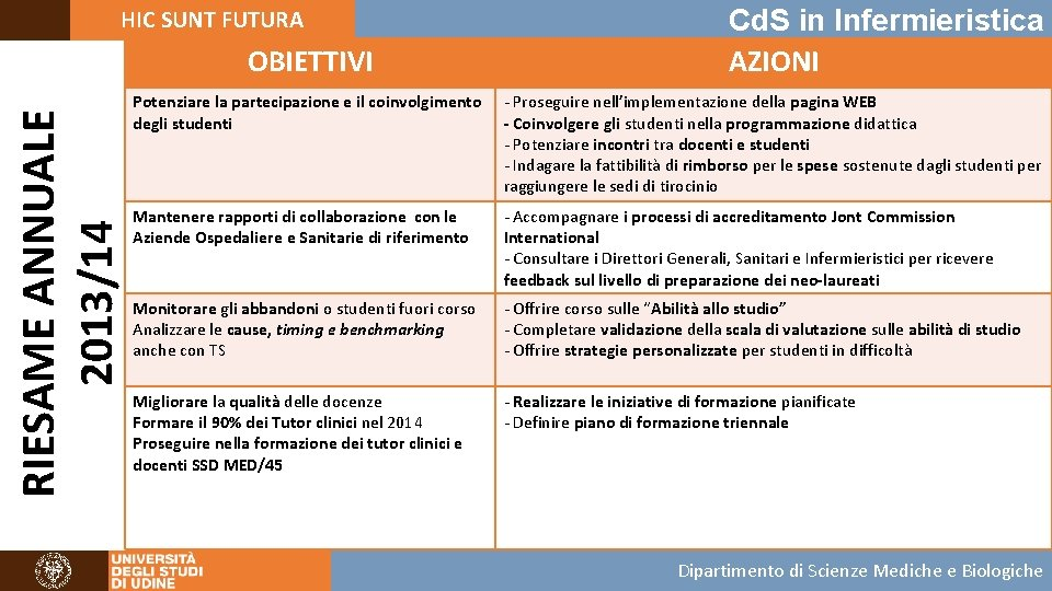 HIC SUNT FUTURA RIESAME ANNUALE 2013/14 OBIETTIVI Cd. S in Infermieristica AZIONI Potenziare la