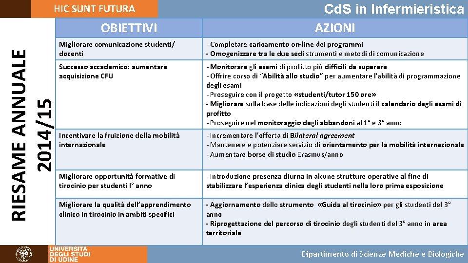 HIC SUNT FUTURA RIESAME ANNUALE 2014/15 OBIETTIVI Cd. S in Infermieristica AZIONI Migliorare comunicazione