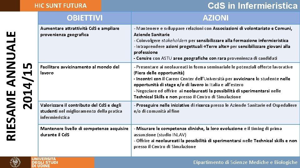 HIC SUNT FUTURA RIESAME ANNUALE 2014/15 OBIETTIVI Cd. S in Infermieristica AZIONI Aumentare attrattività