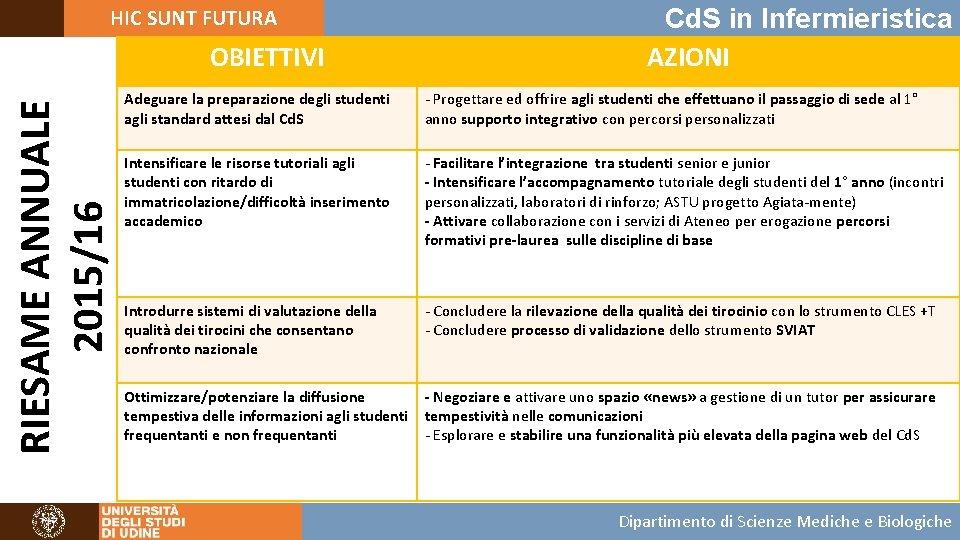 HIC SUNT FUTURA RIESAME ANNUALE 2015/16 OBIETTIVI Cd. S in Infermieristica AZIONI Adeguare la