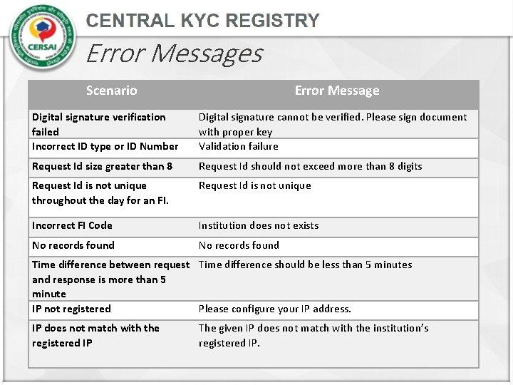 Error Messages Scenario Error Message Digital signature verification failed Incorrect ID type or ID