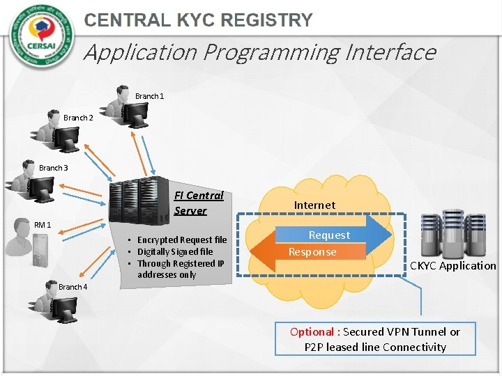 Application Programming Interface Branch 1 Branch 2 Branch 3 FI Central Server RM 1